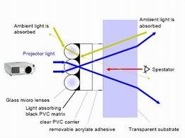 черная линзовая пленка обратной проекции Mullhagen 4 Fresnel (Linsenstruktur) Линзы Френеля